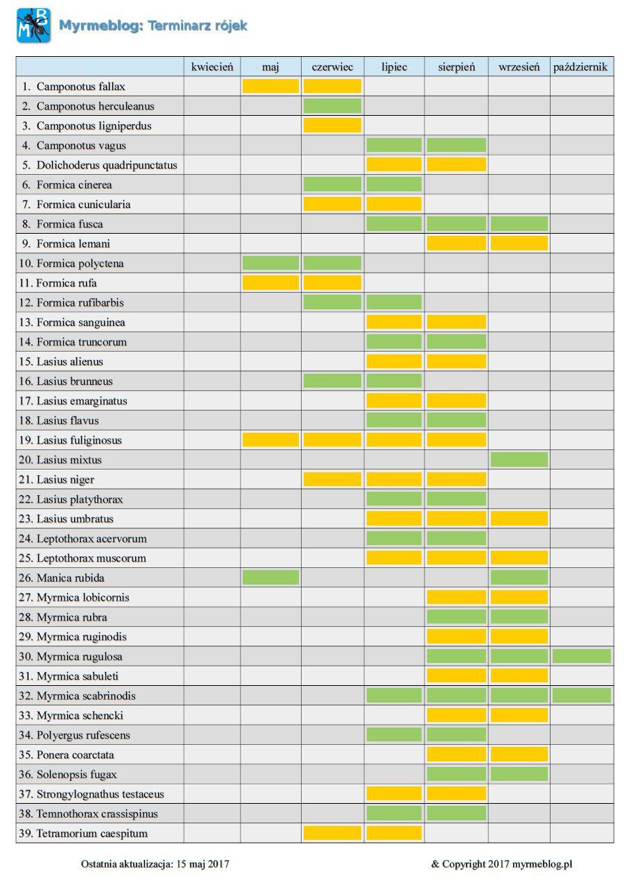 Kalendarz rójek 2017